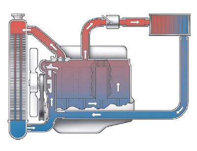 Radiator Flush Repair Services Firestone Complete Auto