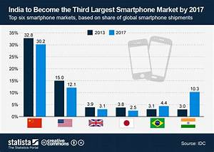 Chart: India to Become the Third Largest Smartphone Market ...
