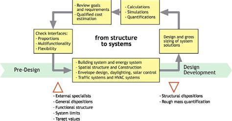 integrated design process   concept design
