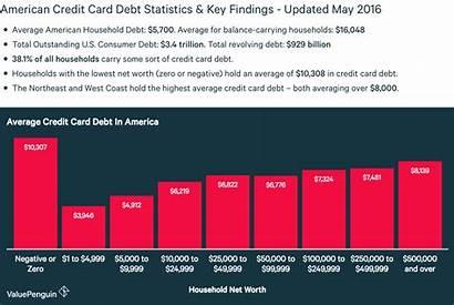 Debt Credit Card Statistics Average Past Recent