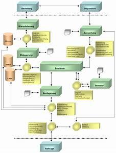 Marktpotenzial Berechnen : fkm lagerorganisation lagerverwaltung organisatiossysteme lagerverwaltungssoftware ~ Themetempest.com Abrechnung