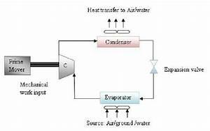 Basic Vapour Compression Heat Pump Cycle