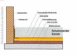 Fließestrich Selber Machen : estriche f r jede anforderung die passende l sung ~ Michelbontemps.com Haus und Dekorationen