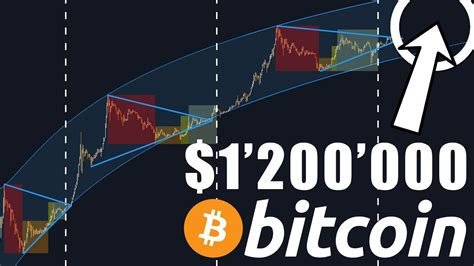 You are on page 1 of 3. $1'200'000 Bitcoin Price in 2021…? - Bitcoin Basics