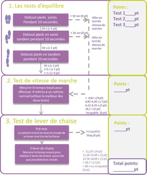 Le test SPPB (somme de trois tests) | Tout sur la sarcopénie