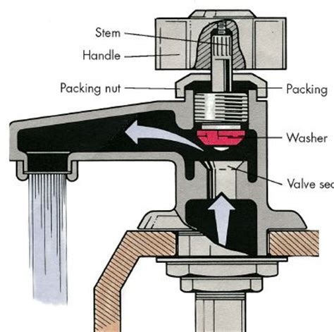 fixing a leaking faucet stem how to fix a leaky faucet how to fix a leaky faucet