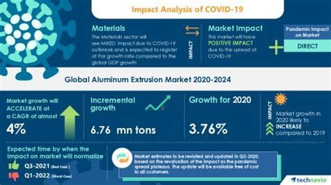 COVID-19 Pandemic Impact on Global Aluminum Extrusion ...