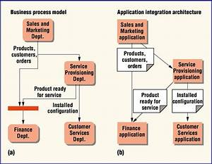 Information Flow In A Telecommunications Company   A  The