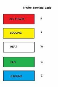 Hvac Thermostat Wiring Color Code : hvac archives james campbell ~ A.2002-acura-tl-radio.info Haus und Dekorationen