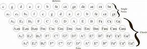 Stradella Bass Chart File Acchords Png Wikimedia Commons