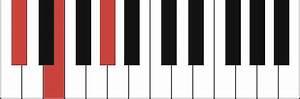 C M Piano : c minor piano chord c m c m e c m g ~ Yasmunasinghe.com Haus und Dekorationen