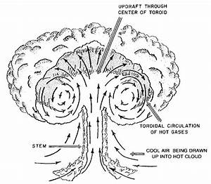 The Effects Of Nuclear Weapons  1977  Descriptions Of
