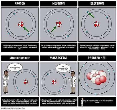 Atom Atoom Delen Diagram Het Atomic Wat