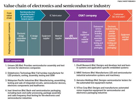 Cover Story: Staying bright despite semiconductor industry ...