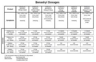Children Benadryl Dosage Chart