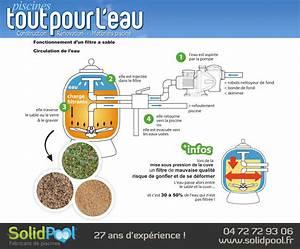 Filtration De L Eau : fonctionnement d 39 un filtre sable circulation de l 39 eau ~ Premium-room.com Idées de Décoration