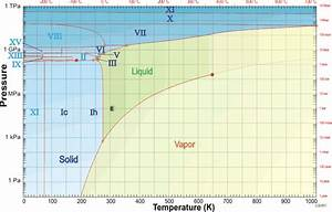 Freezing Point Of Water With Respect To Pressure