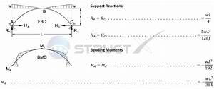 Fixed Arch - Parabolic