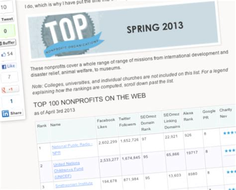 Top 100 Nonprofit Organizations Top Nonprofits. House Removal Companies Avg Firewall Download. Eureka Springs School Of The Arts. How To Say Doing In Spanish 529 Plans Best. Cheap Insurance For Dogs Time Management Logs. Professional Mba Houston Hedge Fund Index Etf. Victims Of Breast Cancer Online Trading Sites. Advanced Prostate Cancer Life Expectancy. Fiat 131 Abarth For Sale Ews Vehicle Division