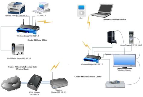 How Beautiful Related Pictures Wired Home Network