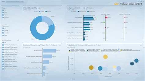 SAP Analytics Cloud | Business Content | Resources | SAP