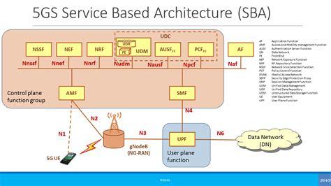 gg blog network architecture