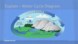 Water Cycle Diagram 3rd Grade Gallery - How To Guide And ...