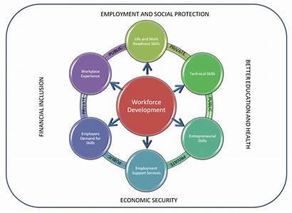Workforce Development Gsdi Unc Resource