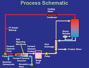 Energy Efficient Water Desalination System