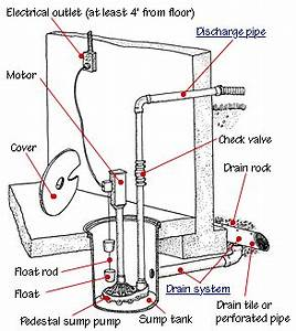 How To Install Or Replace A Sump Pump