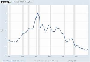 Velocity Of Money  U2013 Charts Updated Through February 28  2019