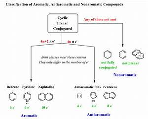 Aromatic  Antiaromatic  Or Nonaromatic Compounds