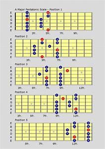 Blues Major Pentatonic Scale Guitar