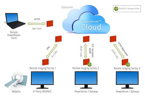ramsofts powerserver cloud pacs  fully managed pacs