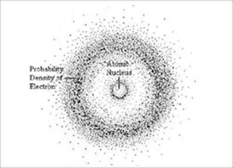 Erwin Schrödinger - Atomic Theory Timeline