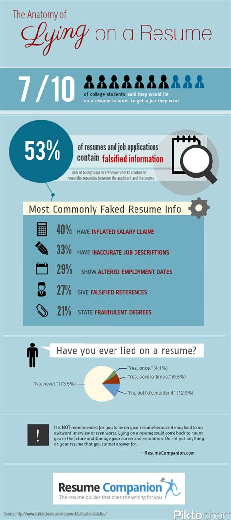 Resume Statistics by Infographic Lying On A Resume The The Bad And The