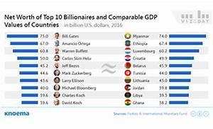 Knoema: World's Billionaires Wealth vs Countries' GDP