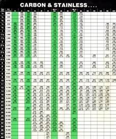 Carbon Steel Pipe Schedule Chart