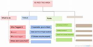 5s Complete   Organizational Chart