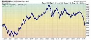 Euro Vs U S Dollar Forecast 2015