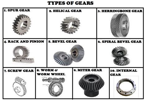 Types Of Gears, Material Used For Gears,design
