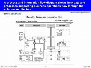 Iso 9000 Process Flow Diagram
