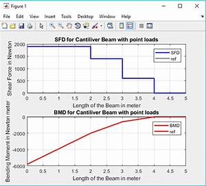 Sfd And Bmd For Simply Supported Beam