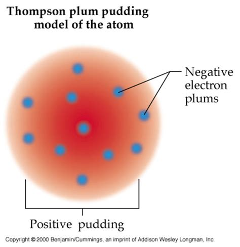 The-History-of-the-Atom - J.J. Thomson
