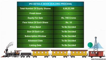 Ipo Railtel Nse Analysis Listed Shares Date