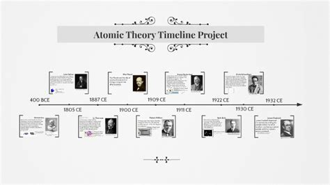 Atomic Theory Timeline Project By Cody Littmann