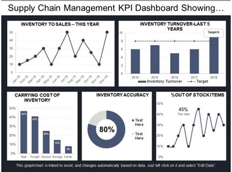 supply chain management kpi dashboard showing inventory