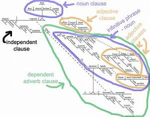 Sentence Diagram Of The Declaration Of Independence