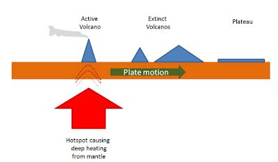 Diagram Of Hotspot by Searchresearch Answer Antarctic Islands And India
