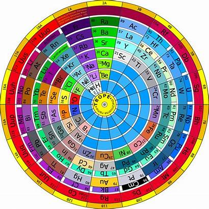 Periodic Elements Table Poster Ring Alternative Trope